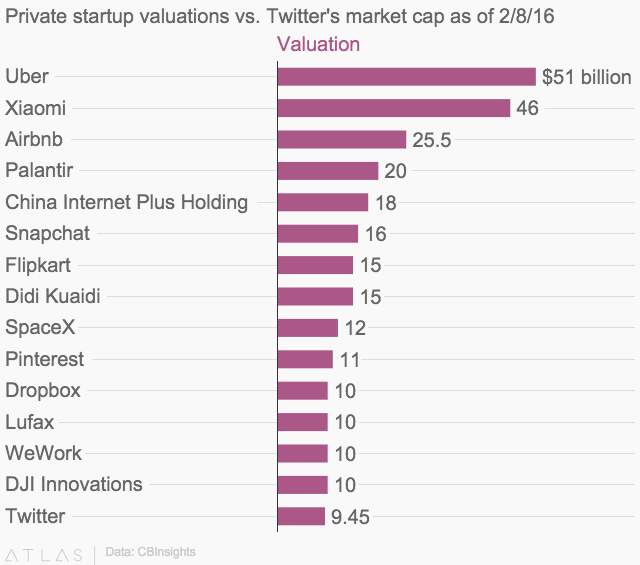 These 14 private startups now have higher valuations than