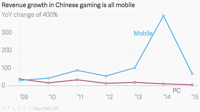 stats about revenue growth in Chinese gaming