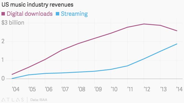Chart from TheAtlas.com