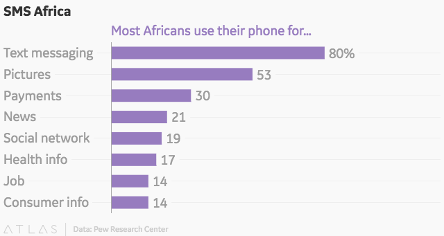 What most Africans use their cellphones for