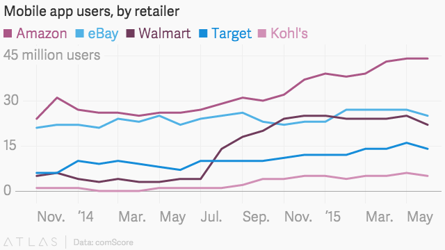 Walmart's catching up to Amazon, eBay in app users by keying