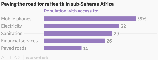 Paving the road for mHealth in sub-Saharan Africa