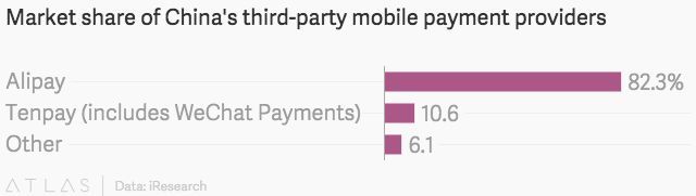 Apple Pay will never match Alipay's popularity in China — Quartz
