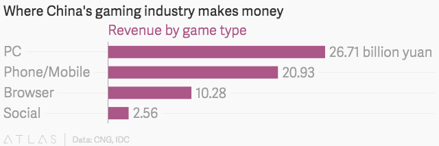 stats about where china's gaming industry makes money